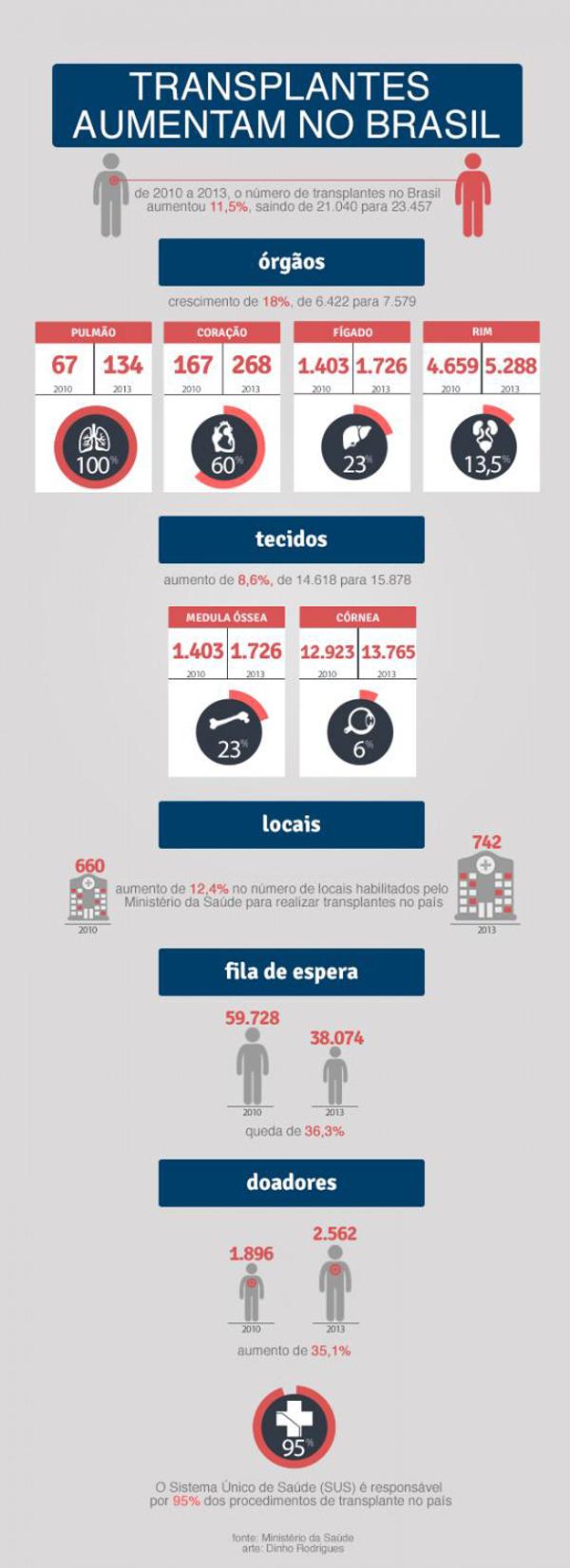 transplantes_no_brasil